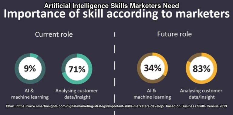 Marketing AI Job Skills Needed