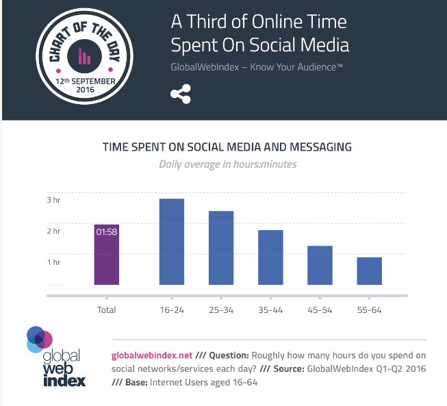 a_third_of_online_time_spent_on_social_media