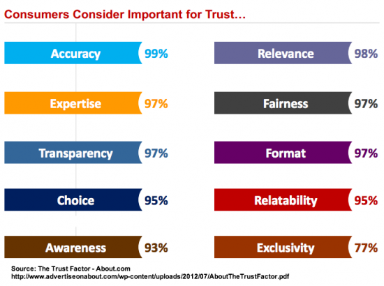 10 Consumer trust elements and importance - research