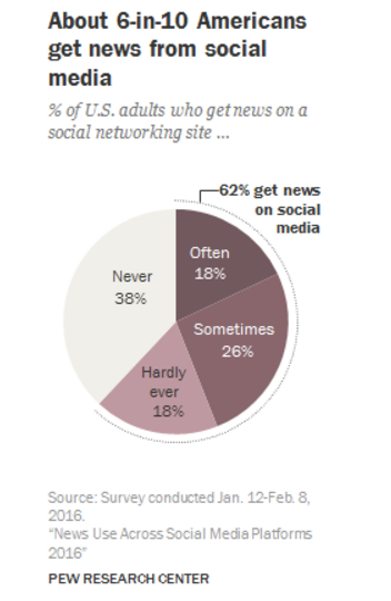 Pew Internet Chart - Social Media Delivers news