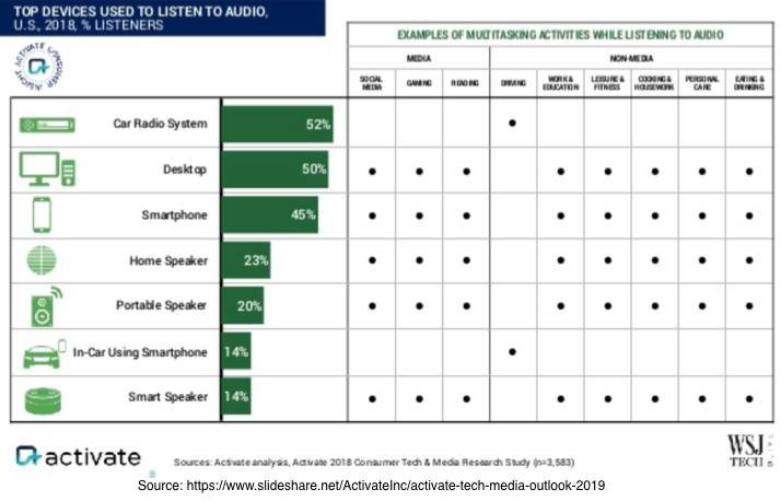 Top Devices Used to listen to audio