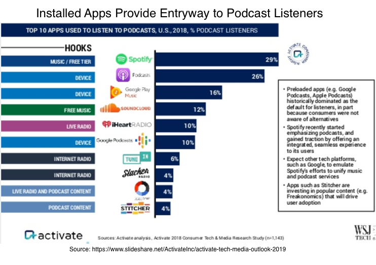 Installed Apps provide entryway to podcast listeners