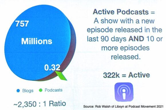 Active Podcasts