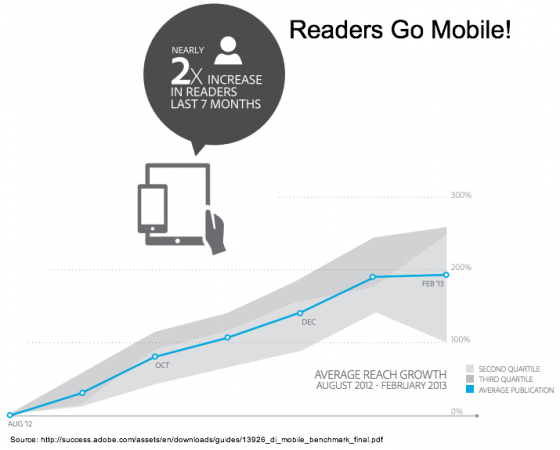 Adobe - Mobile readers increase twofold