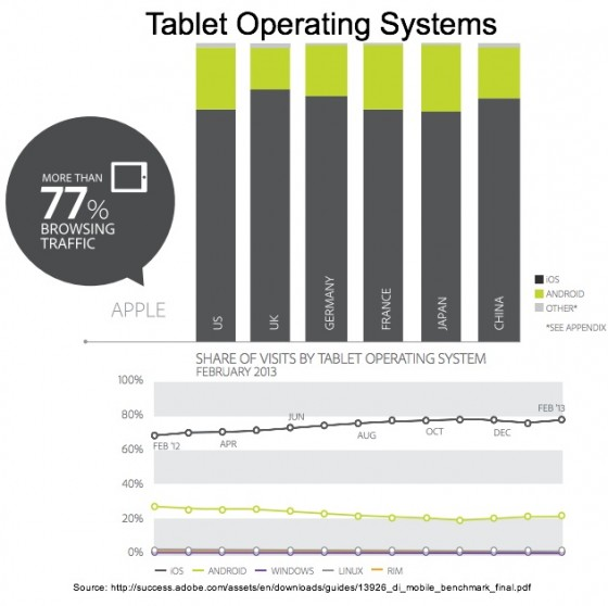 Adobe - Tablet Operating Systems by Share of visits