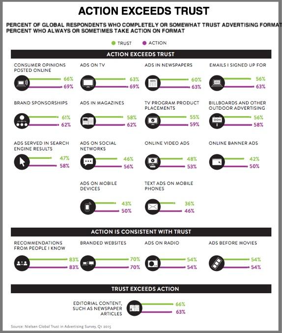 Advertising: Customer Action VS Customer Trust Broken Out By Platform-Infographic-Nielsen