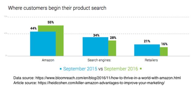 3 Killer Amazon Advantages: How To Improve Your Marketing