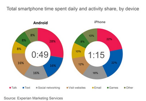 Android vs iPhone - Experian