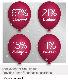 Annalect_Pinfluence-Compared to other social media