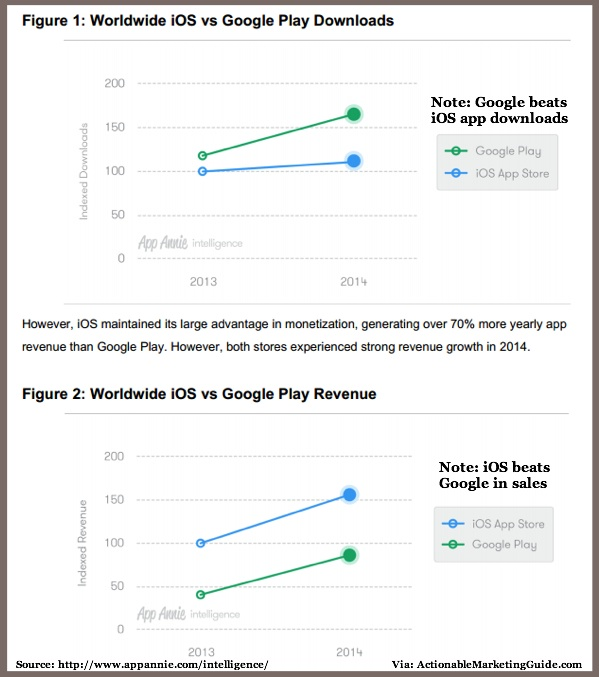 App Annie-iOS vs Google Downloads-2014-1
