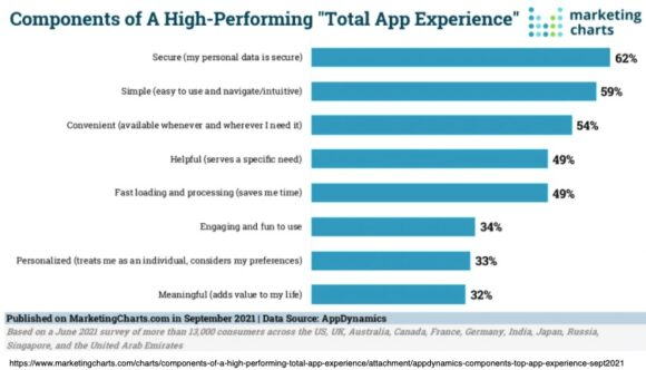 """Components of a high-performing """"total app experience"""""""