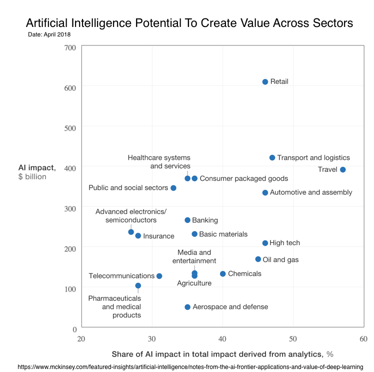 Artificial Intelligence Potential To Create Value Across Sectors