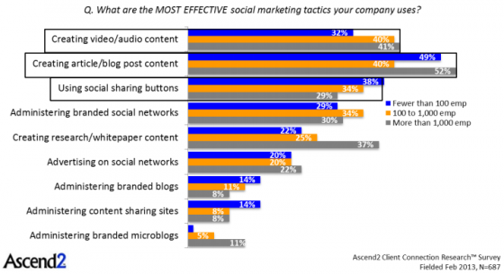 Ascend2-Most effective social media tactics by co size-1