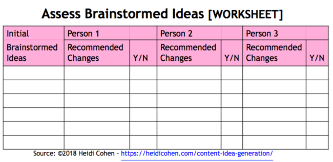 Assess Brainstormed Ideas Worksheet- Heidi Cohen-Content Idea Generation