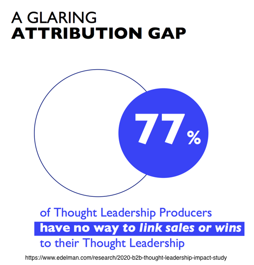 B2B thought leadership- B2B Content Marketing