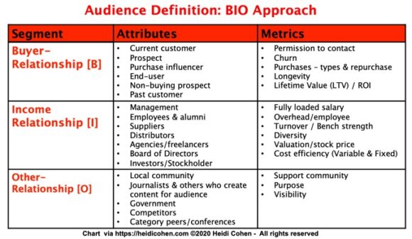 BIO Approach to Marketing Audience Definition - Chart includes audience attributes and metrics