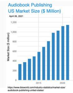 Audiobook Publishing US Market Size