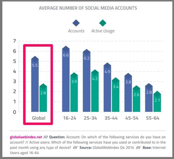 Average Number of Social Media Accounts-Global Web Index-2014-Social Media Behavior-2
