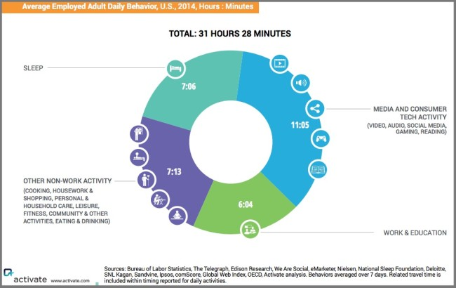 How We Spend Our Time (Hint: It's more than 24 hours!)