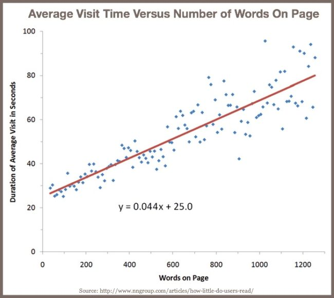 Attract blog post attention - consider word length-Jakob Nielsen