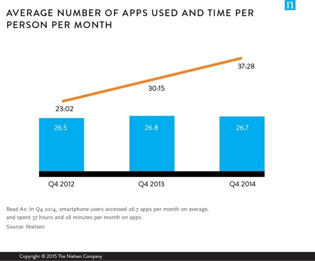 Mobile App Ecosystem: Average apps used-Nielsen-