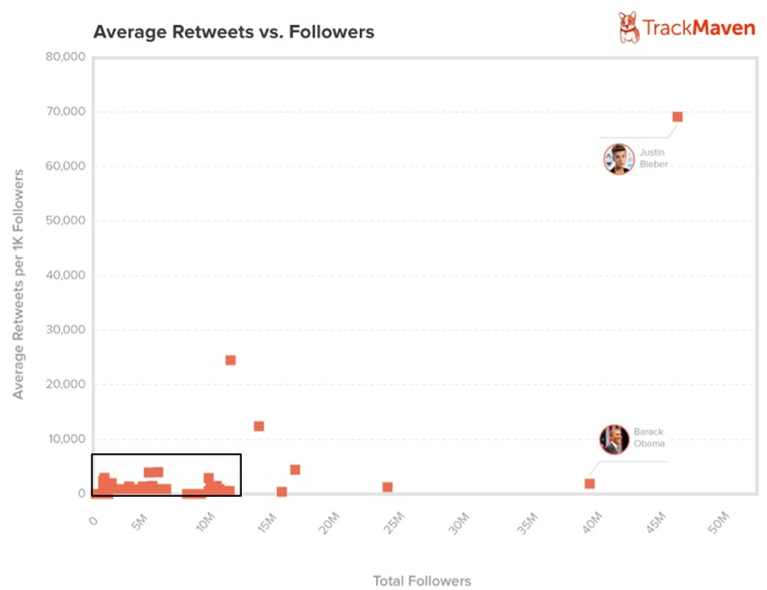 Average retweets higher with smaller follower base-Track Maven-2013