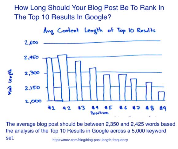 Blog post length according to Rand Fishkin