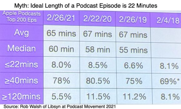 Ideal length of a podcast to increase audio marketing reach