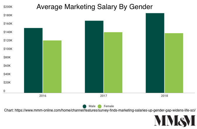 Average Marketing Salary By Gender