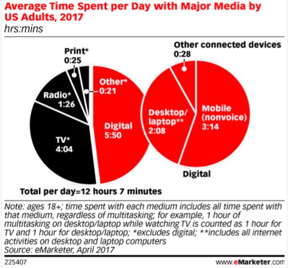 Content Consumption Habits
