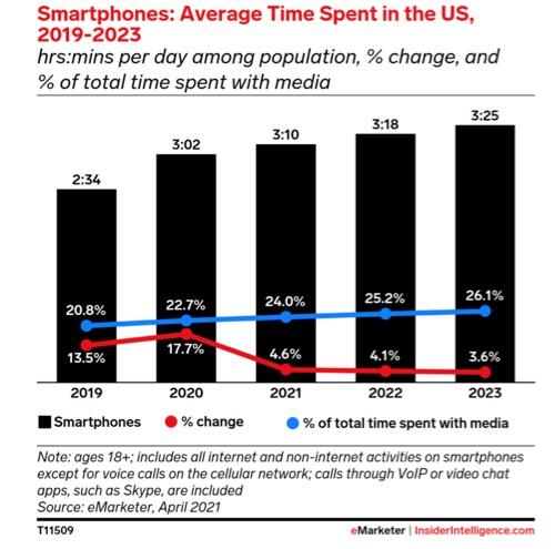 Smartphones: Average time Spent