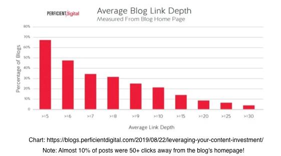 average blog link depth
