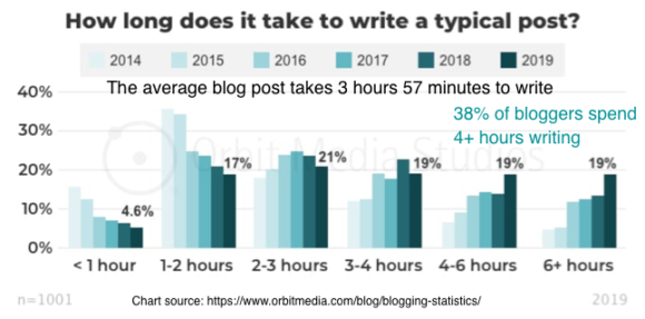 How long does it take to write a typical post?