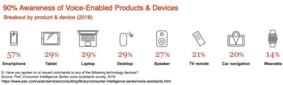 90% Awareness of Voice-Enabled Products and Devices