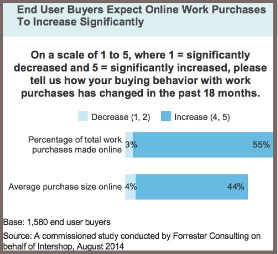 2015 B2B Buyer-Chart