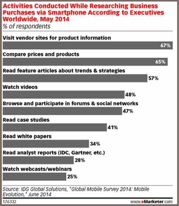 B2B Buyers -Mobile IDG-2014