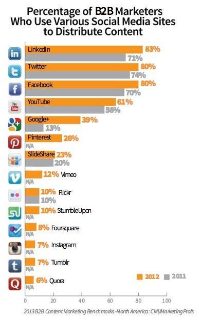 Content Marketing Institute - MarketingProfs Research - Social media