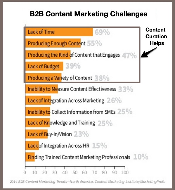 Top 10 Reasons You Need  Content Curation
