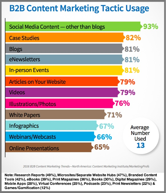 B2B Content Marketing Formats Used-2016_B2B_Report-Chart-1