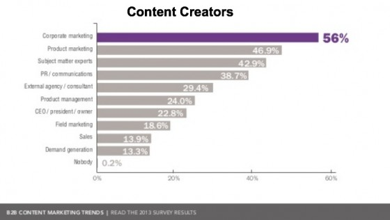 B2B Content Marketing Trends - Content Creator