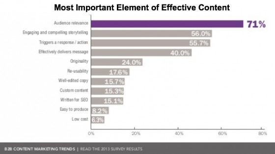 B2B Content Marketing Trends-Important Element Content effectivenss