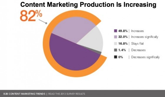 B2B Content Marketing Trends - Production is increasing