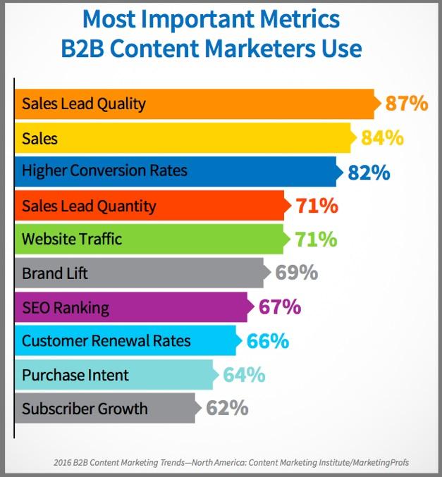 B2B Content Metrics-Chart-2016_B2B_Report-US