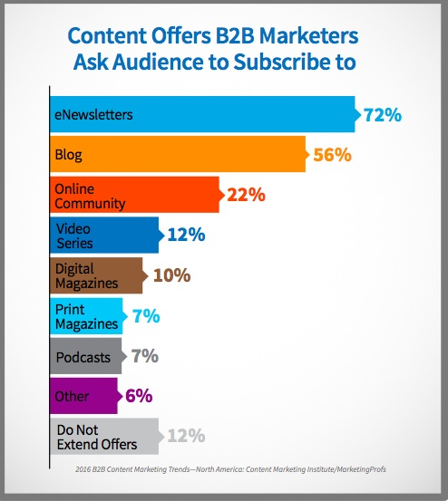 B2B Content Offer-Chart-2016_B2B_Report-US-1-1