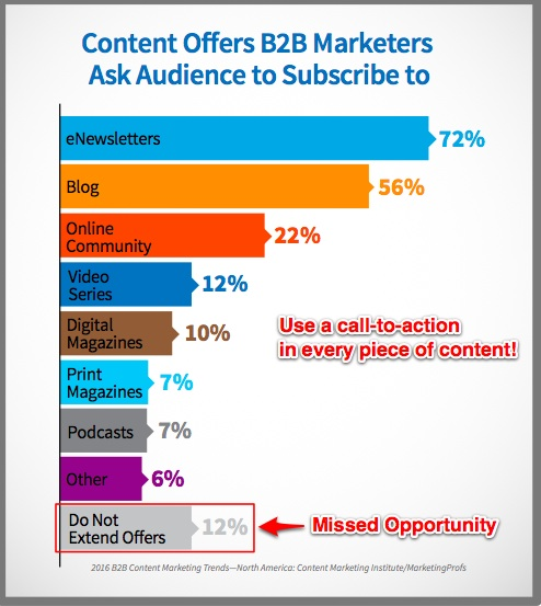 The Types of Offers B2B Content Marketer Make - Use at least one call-to-action