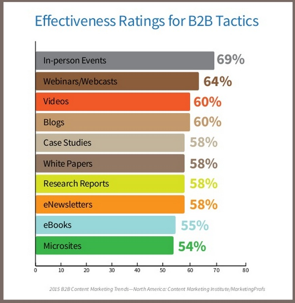 B2B Content Tactic Effectiveness-2015 B2B Content Marketing Benchmarks