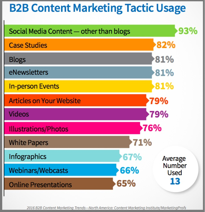 B2B Content tactic used-US-Chart-2016_B2B_Report