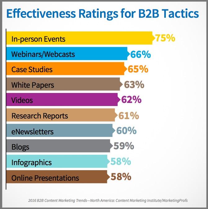 B2B Content tactics-Chart-US-2016_B2B
