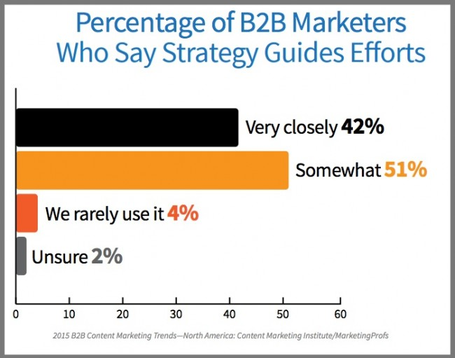 B2B Marketers Strategy Guides Content-Chart