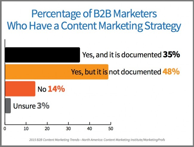 B2B Marketers who have documented content marketing strategy-research-chart-2015